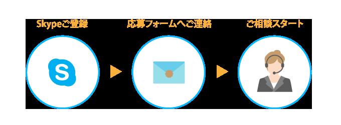 日本語学校と学校法人についてSkypeでのご相談のご相談フロー
