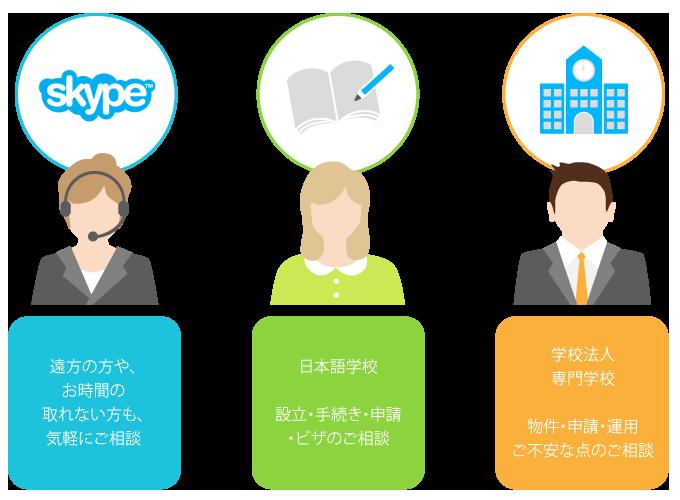 日本語学校と学校法人についてSkypeでのご相談